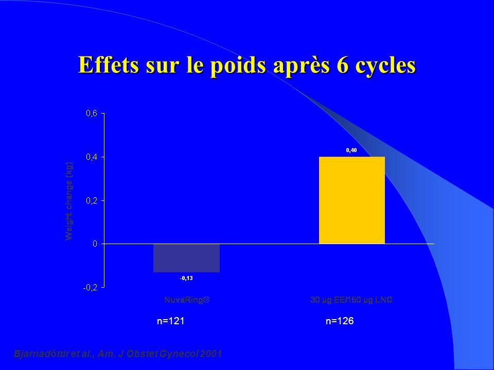 Effets sur le poids après 6 cycles Bjarnadóttir et al., Am. J Obstet Gynecol 2001 n=121n=126