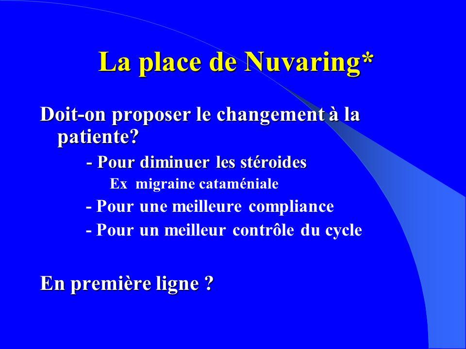 La place de Nuvaring* La place de Nuvaring* Doit-on proposer le changement à la patiente.