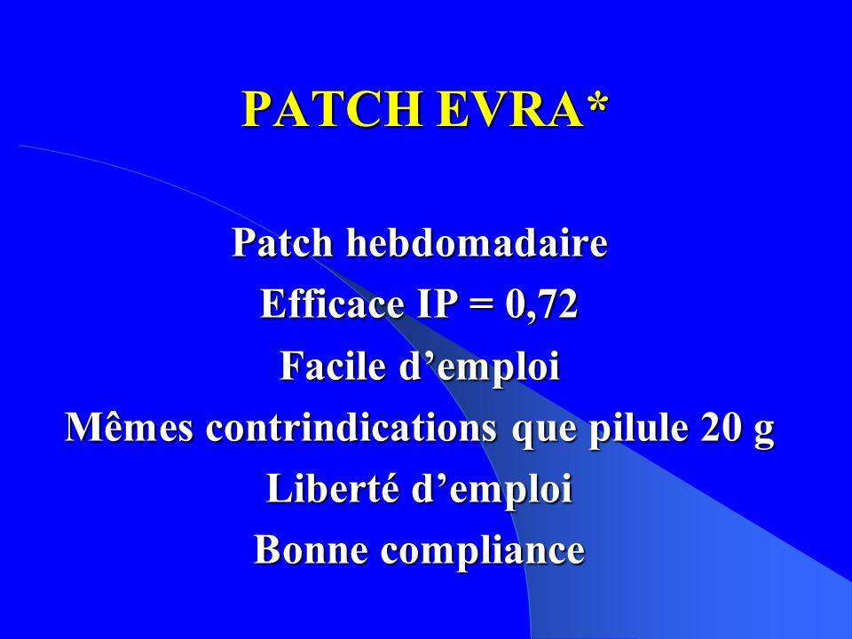 PATCH EVRA* Patch hebdomadaire Efficace IP = 0,72 Facile demploi Mêmes contrindications que pilule 20 g Liberté demploi Bonne compliance