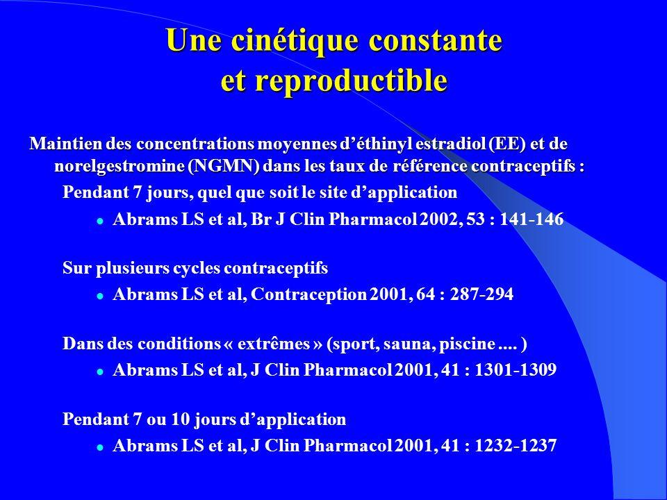Une cinétique constante et reproductible Maintien des concentrations moyennes déthinyl estradiol (EE) et de norelgestromine (NGMN) dans les taux de référence contraceptifs : Pendant 7 jours, quel que soit le site dapplication Abrams LS et al, Br J Clin Pharmacol 2002, 53 : 141-146 Sur plusieurs cycles contraceptifs Abrams LS et al, Contraception 2001, 64 : 287-294 Dans des conditions « extrêmes » (sport, sauna, piscine....
