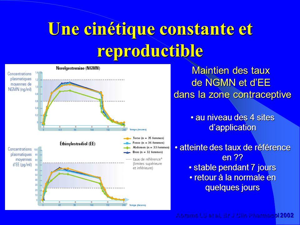 Une cinétique constante et reproductible Abrams LS et al, Br J Clin Pharmacol 2002 Maintien des taux de NGMN et dEE dans la zone contraceptive au niveau des 4 sites au niveau des 4 sitesdapplication atteinte des taux de référence en ?.