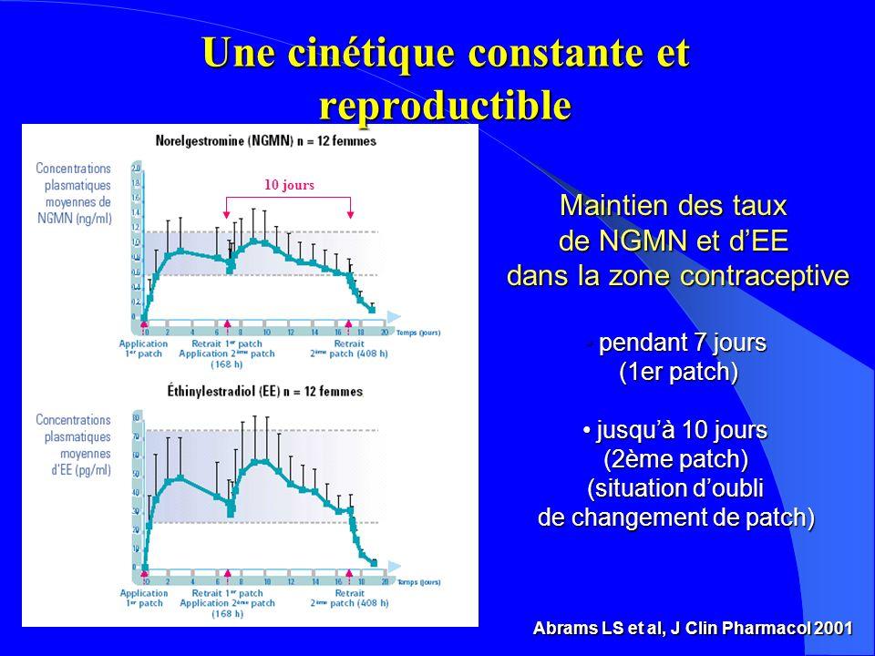 Abrams LS et al, J Clin Pharmacol 2001 Une cinétique constante et reproductible Maintien des taux de NGMN et dEE dans la zone contraceptive pendant 7 jours (1er patch) pendant 7 jours (1er patch) jusquà 10 jours (2ème patch) (situation doubli de changement de patch) jusquà 10 jours (2ème patch) (situation doubli de changement de patch) 10 jours