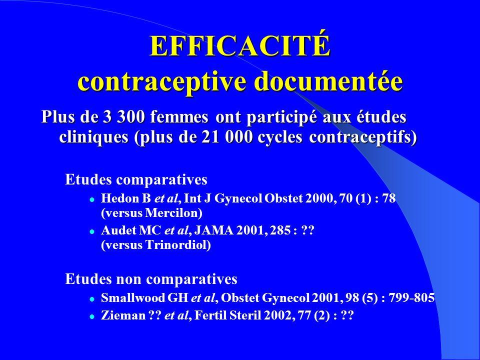 EFFICACITÉ contraceptive documentée Plus de 3 300 femmes ont participé aux études cliniques (plus de 21 000 cycles contraceptifs) Etudes comparatives Hedon B et al, Int J Gynecol Obstet 2000, 70 (1) : 78 (versus Mercilon) Audet MC et al, JAMA 2001, 285 : ?.