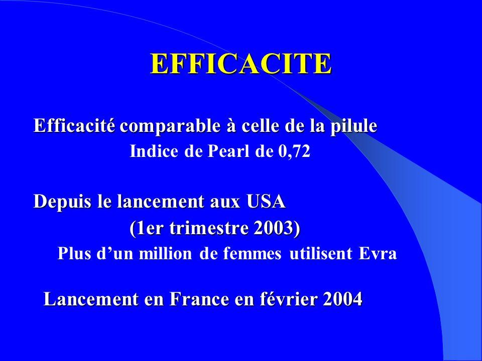Efficacité comparable à celle de la pilule Indice de Pearl de 0,72 Depuis le lancement aux USA (1er trimestre 2003) Plus dun million de femmes utilisent Evra Lancement en France en février 2004 Lancement en France en février 2004 EFFICACITE