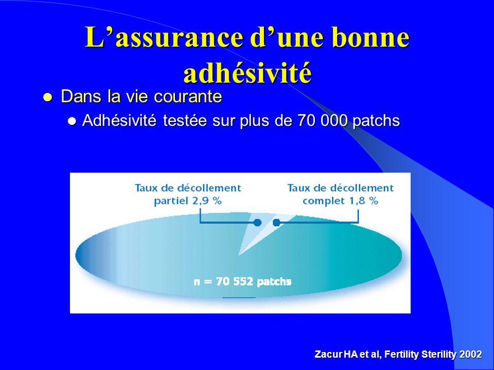 Lassurance dune bonne adhésivité Zacur HA et al, Fertility Sterility 2002 l Dans la vie courante l Adhésivité testée sur plus de 70 000 patchs