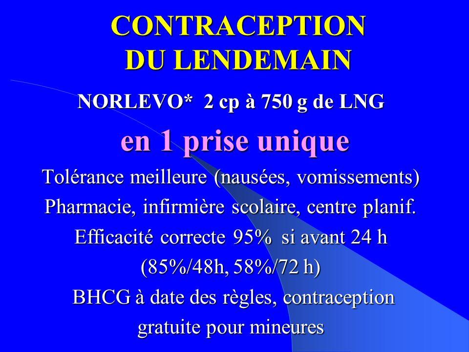 CONTRACEPTION DU LENDEMAIN NORLEVO* 2 cp à 750 g de LNG en 1 prise unique en 1 prise unique Tolérance meilleure (nausées, vomissements) Pharmacie, infirmière scolaire, centre planif.