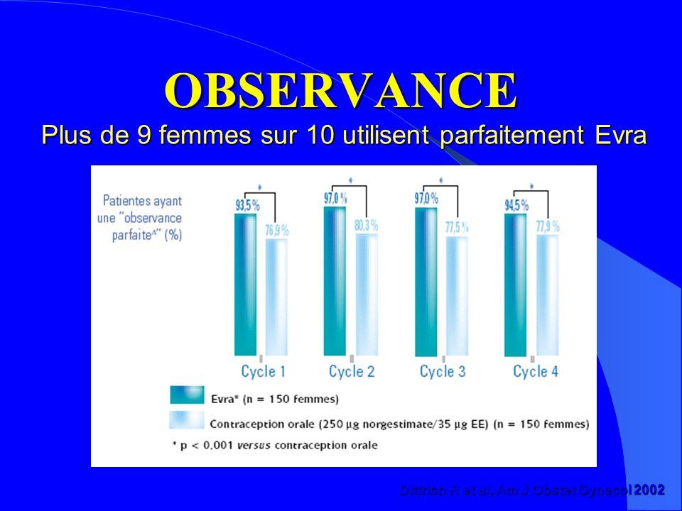 OBSERVANCE Plus de 9 femmes sur 10 utilisent parfaitement Evra Dittrich R et al, Am J Obstet Gynecol 2002