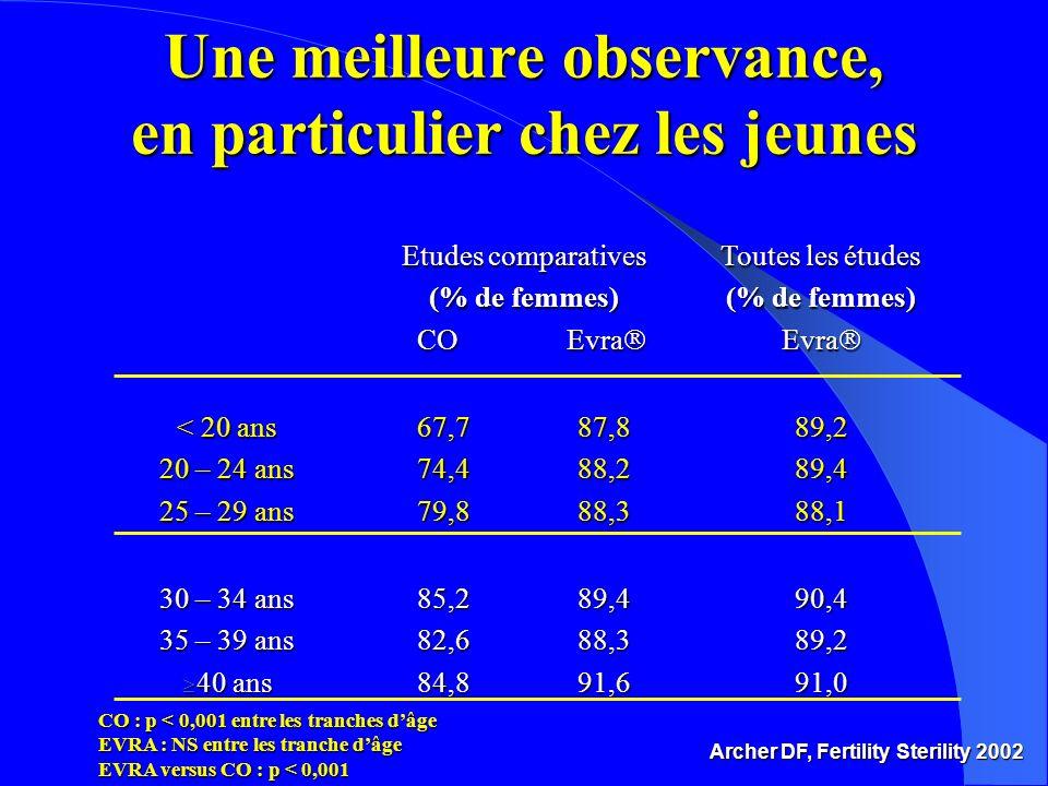 Etudes comparatives (% de femmes) CO Evra CO Evra Toutes les études (% de femmes) Evra Evra < 20 ans 20 – 24 ans 25 – 29 ans 67,7 87,8 74,4 88,2 79,8 88,3 89,289,488,1 30 – 34 ans 35 – 39 ans 40 ans 40 ans 85,2 89,4 82,6 88,3 84,8 91,6 90,489,291,0 Archer DF, Fertility Sterility 2002 CO : p < 0,001 entre les tranches dâge EVRA : NS entre les tranche dâge EVRA versus CO : p < 0,001 Une meilleure observance, en particulier chez les jeunes