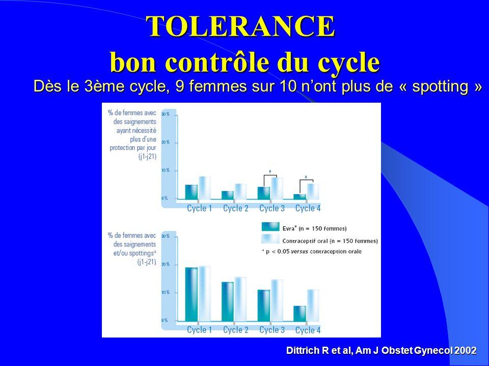 TOLERANCE bon contrôle du cycle Dittrich R et al, Am J Obstet Gynecol 2002 Dès le 3ème cycle, 9 femmes sur 10 nont plus de « spotting »