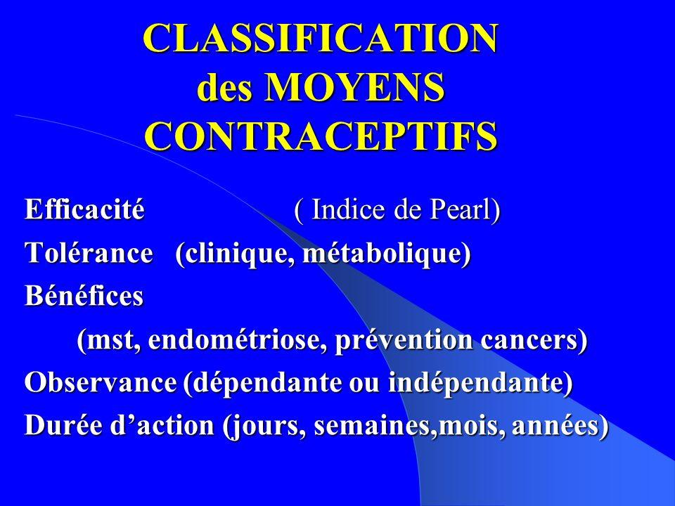 CLASSIFICATION des MOYENS CONTRACEPTIFS Efficacité ( Indice de Pearl) Tolérance (clinique, métabolique) Bénéfices (mst, endométriose, prévention cancers) (mst, endométriose, prévention cancers) Observance (dépendante ou indépendante) Durée daction (jours, semaines,mois, années)