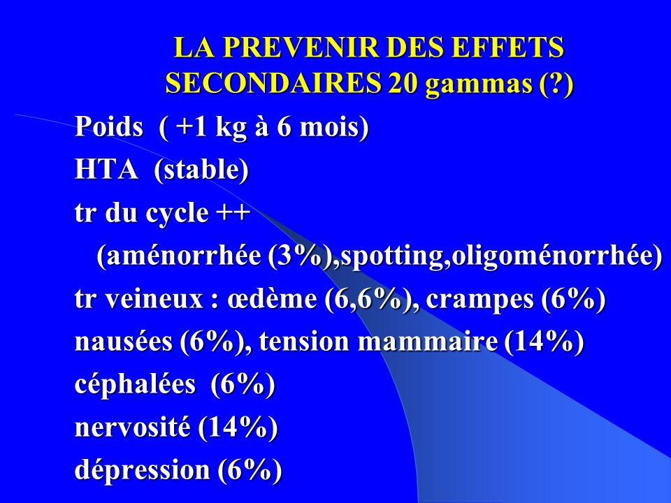 LA PREVENIR DES EFFETS SECONDAIRES 20 gammas (?) Poids ( +1 kg à 6 mois) HTA (stable) tr du cycle ++ (aménorrhée (3%),spotting,oligoménorrhée) (aménorrhée (3%),spotting,oligoménorrhée) tr veineux : œdème (6,6%), crampes (6%) nausées (6%), tension mammaire (14%) céphalées (6%) nervosité (14%) dépression (6%)