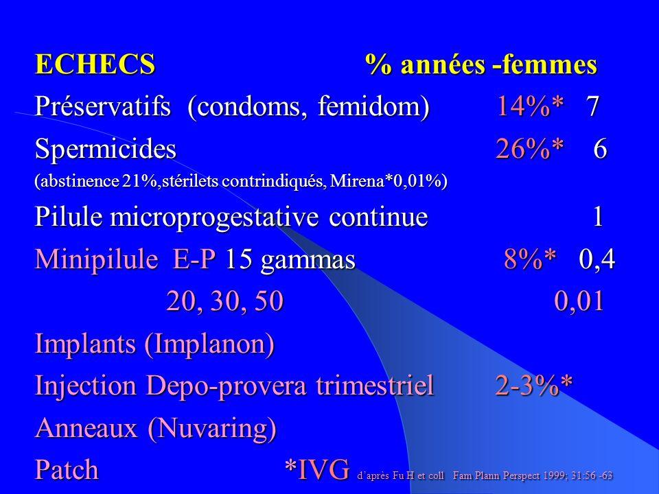 ECHECS% années -femmes Préservatifs (condoms, femidom) 14%* 7 Spermicides26%* 6 (abstinence 21%,stérilets contrindiqués, Mirena*0,01%) Pilule microprogestative continue 1 Minipilule E-P 15 gammas 8%* 0,4 20, 30, 50 0,01 Implants (Implanon) Injection Depo-provera trimestriel 2-3%* Anneaux (Nuvaring) Patch *IVG daprès Fu H et coll Fam Plann Perspect 1999; 31:56 -63