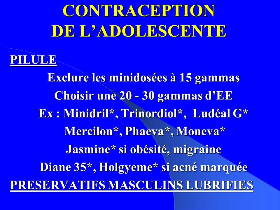 CONTRACEPTION DE LADOLESCENTE PILULE Exclure les minidosées à 15 gammas Choisir une 20 - 30 gammas dEE Ex : Minidril*, Trinordiol*, Ludéal G* Mercilon*, Phaeva*, Moneva* Mercilon*, Phaeva*, Moneva* Jasmine* si obésité, migraine Diane 35*, Holgyeme* si acné marquée PRESERVATIFS MASCULINS LUBRIFIES
