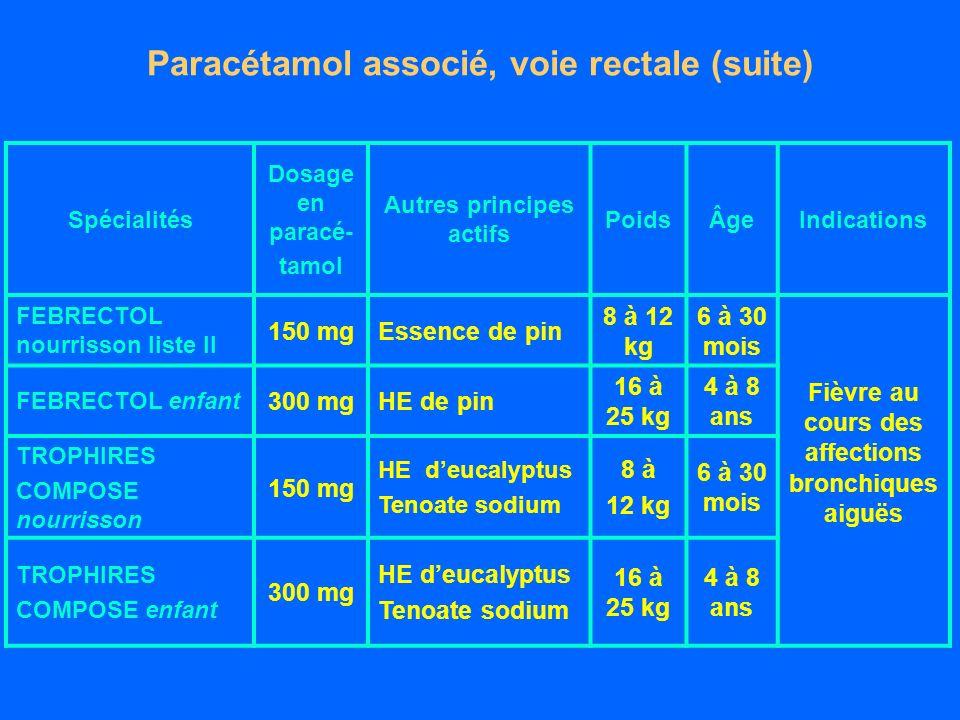 Paracétamol associé, voie rectale (suite) Spécialités Dosage en paracé- tamol Autres principes actifs PoidsÂgeIndications FEBRECTOL nourrisson liste II 150 mgEssence de pin 8 à 12 kg 6 à 30 mois Fièvre au cours des affections bronchiques aiguës FEBRECTOL enfant 300 mgHE de pin 16 à 25 kg 4 à 8 ans TROPHIRES COMPOSE nourrisson 150 mg HE deucalyptus Tenoate sodium 8 à 12 kg 6 à 30 mois TROPHIRES COMPOSE enfant 300 mg HE deucalyptus Tenoate sodium 16 à 25 kg 4 à 8 ans