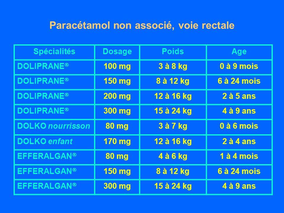 Paracétamol non associé, voie rectale SpécialitésDosagePoidsAge DOLIPRANE 100 mg3 à 8 kg0 à 9 mois DOLIPRANE 150 mg8 à 12 kg6 à 24 mois DOLIPRANE 200 mg12 à 16 kg2 à 5 ans DOLIPRANE 300 mg15 à 24 kg4 à 9 ans DOLKO nourrisson80 mg3 à 7 kg0 à 6 mois DOLKO enfant170 mg12 à 16 kg2 à 4 ans EFFERALGAN 80 mg4 à 6 kg1 à 4 mois EFFERALGAN 150 mg8 à 12 kg6 à 24 mois EFFERALGAN 300 mg15 à 24 kg4 à 9 ans