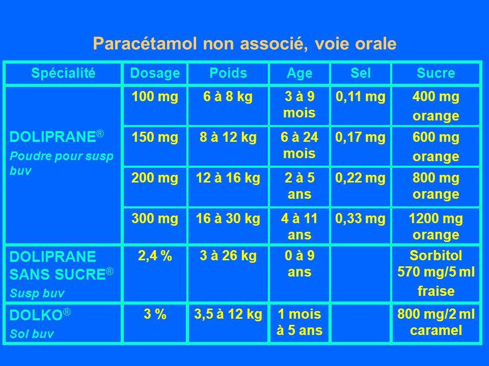 Paracétamol non associé, voie orale SpécialitéDosagePoidsAgeSelSucre DOLIPRANE ® Poudre pour susp buv 100 mg6 à 8 kg3 à 9 mois 0,11 mg400 mg orange 150 mg8 à 12 kg6 à 24 mois 0,17 mg600 mg orange 200 mg12 à 16 kg2 à 5 ans 0,22 mg800 mg orange 300 mg16 à 30 kg4 à 11 ans 0,33 mg1200 mg orange DOLIPRANE SANS SUCRE ® Susp buv 2,4 %3 à 26 kg0 à 9 ans Sorbitol 570 mg/5 ml fraise DOLKO ® Sol buv 3 %3,5 à 12 kg1 mois à 5 ans 800 mg/2 ml caramel
