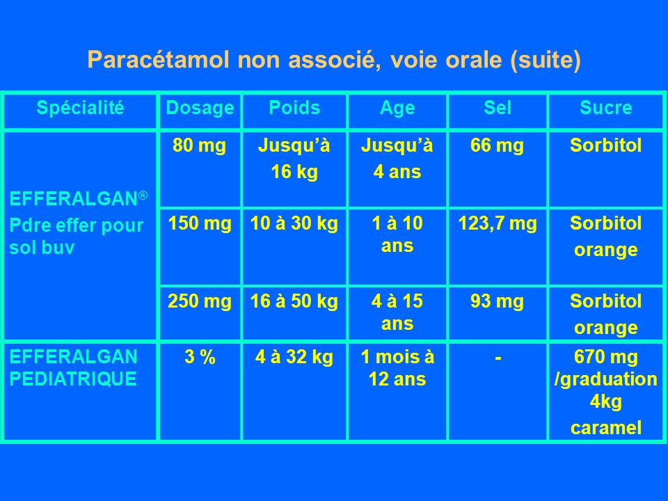 Paracétamol non associé, voie orale (suite) SpécialitéDosagePoidsAgeSelSucre EFFERALGAN ® Pdre effer pour sol buv 80 mgJusquà 16 kg Jusquà 4 ans 66 mgSorbitol 150 mg10 à 30 kg1 à 10 ans 123,7 mgSorbitol orange 250 mg16 à 50 kg4 à 15 ans 93 mgSorbitol orange EFFERALGAN PEDIATRIQUE 3 %4 à 32 kg1 mois à 12 ans -670 mg /graduation 4kg caramel