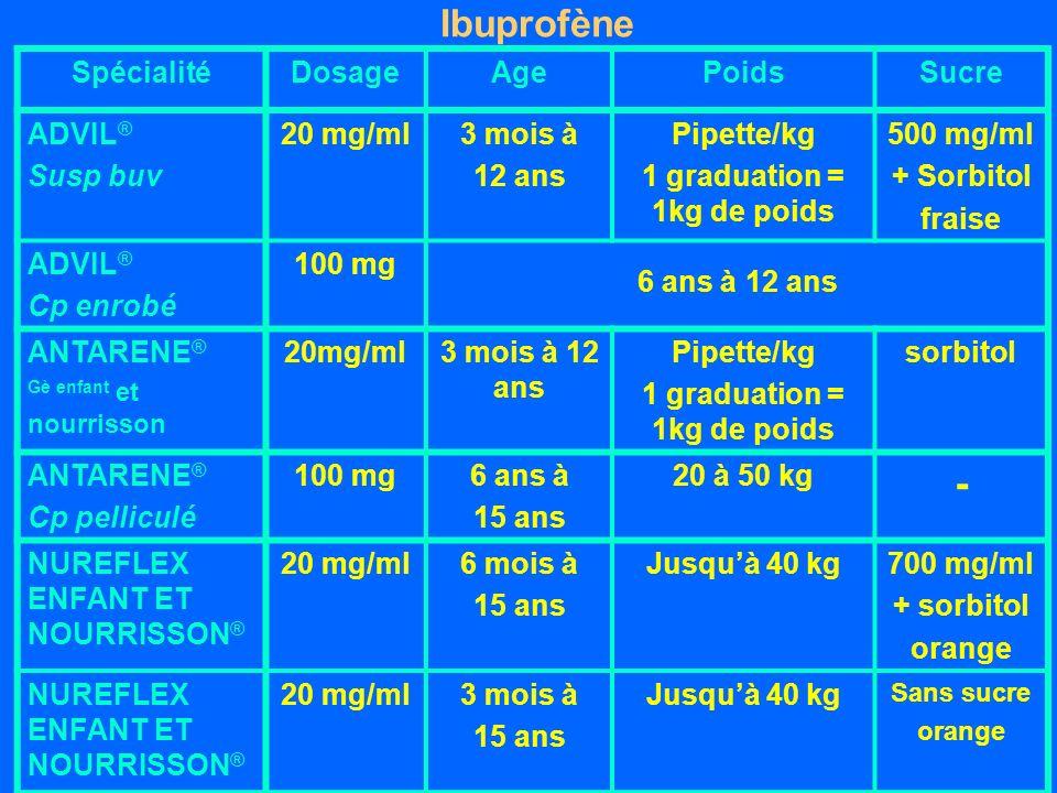 Ibuprofène SpécialitéDosageAgePoidsSucre ADVIL ® Susp buv 20 mg/ml3 mois à 12 ans Pipette/kg 1 graduation = 1kg de poids 500 mg/ml + Sorbitol fraise ADVIL ® Cp enrobé 100 mg 6 ans à 12 ans ANTARENE ® Gè enfant et nourrisson 20mg/ml3 mois à 12 ans Pipette/kg 1 graduation = 1kg de poids sorbitol ANTARENE ® Cp pelliculé 100 mg6 ans à 15 ans 20 à 50 kg - NUREFLEX ENFANT ET NOURRISSON ® 20 mg/ml6 mois à 15 ans Jusquà 40 kg 700 mg/ml + sorbitol orange NUREFLEX ENFANT ET NOURRISSON ® 20 mg/ml3 mois à 15 ans Jusquà 40 kg Sans sucre orange