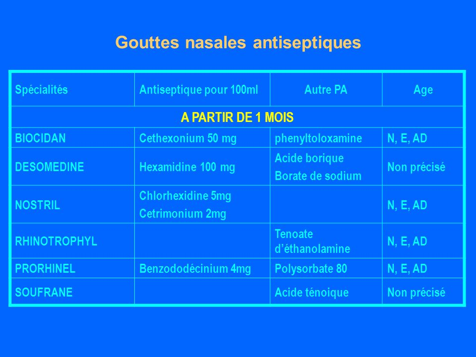 SpécialitésAntiseptique pour 100mlAutre PAAge A PARTIR DE 1 MOIS BIOCIDANCethexonium 50 mgphenyltoloxamineN, E, AD DESOMEDINEHexamidine 100 mg Acide borique Borate de sodium Non précisé NOSTRIL Chlorhexidine 5mg Cetrimonium 2mg N, E, AD RHINOTROPHYL Tenoate déthanolamine N, E, AD PRORHINELBenzododécinium 4mgPolysorbate 80N, E, AD SOUFRANEAcide ténoiqueNon précisé Gouttes nasales antiseptiques