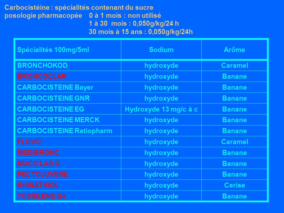 Carbocistéine : spécialités contenant du sucre posologie pharmacopée 0 à 1 mois : non utilisé 1 à 30 mois : 0,050g/kg/24 h 30 mois à 15 ans : 0,050g/kg/24h Spécialités 100mg/5mlSodiumArôme BRONCHOKODhydroxydeCaramel BRONCOCLARhydroxydeBanane CARBOCISTEINE BayerhydroxydeBanane CARBOCISTEINE GNRhydroxydeBanane CARBOCISTEINE EGHydroxyde 13 mg/c à cBanane CARBOCISTEINE MERCKhydroxydeBanane CARBOCISTEINE RatiopharmhydroxydeBanane FLUVIChydroxydeCaramel MEDIBRONChydroxydeBanane MUCICLAR GhydroxydeBanane PECTOJUVENEhydroxydeBanane RHINATHIOLhydroxydeCerise TUSSILENE GèhydroxydeBanane