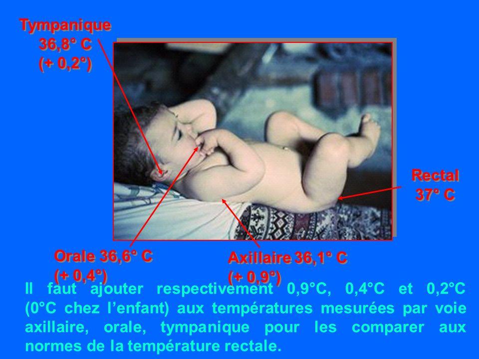 Utilisation pratique des SRO Difficultés facilement surmontables Vomissements Ne sont pas une CI Prises régulières et peu importantes 5 ml toutes les 1 ou 2 min Cétose réduite par lapport de glucides contenus dans le SRO Refus de boire de lenfant Rare sauf en cas de troubles de la conscience Permet ladhésion au traitement Enfant conscient peu déshydraté en voie de guérison Proposer SRO tant que diarrhée et/ou vomissements continuent