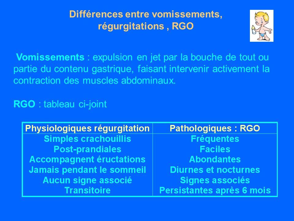 Différences entre vomissements, régurgitations, RGO Vomissements : expulsion en jet par la bouche de tout ou partie du contenu gastrique, faisant intervenir activement la contraction des muscles abdominaux.