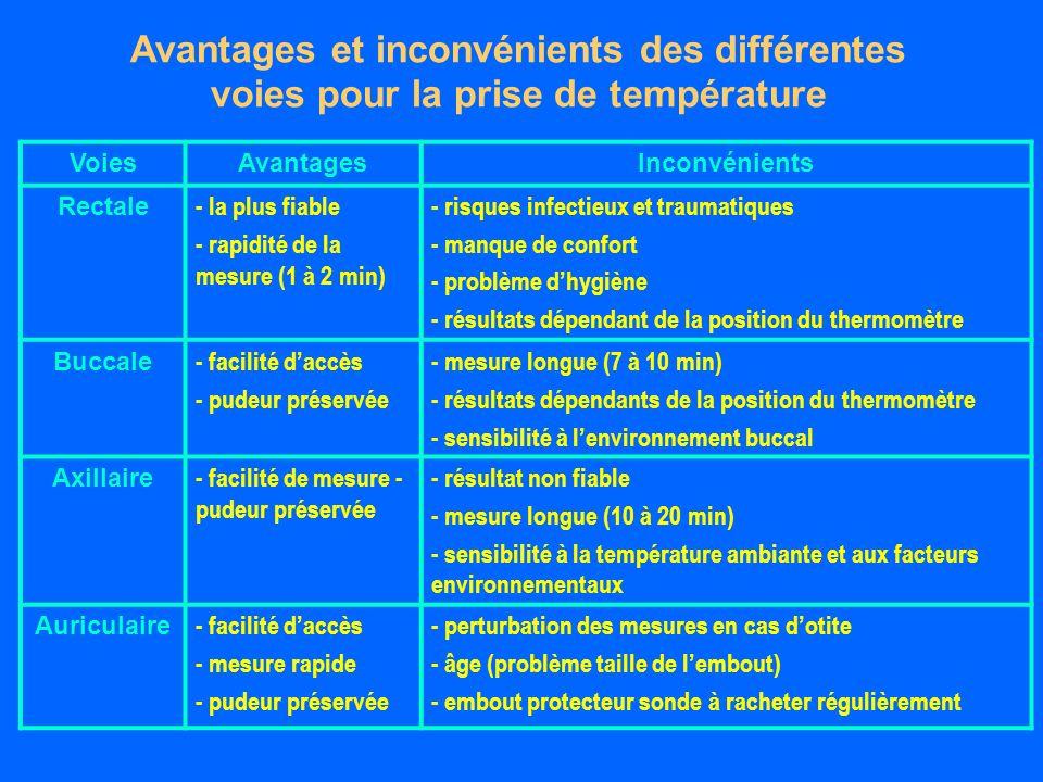 Avantages et inconvénients des différentes voies pour la prise de température VoiesAvantagesInconvénients Rectale - la plus fiable - rapidité de la mesure (1 à 2 min) - risques infectieux et traumatiques - manque de confort - problème dhygiène - résultats dépendant de la position du thermomètre Buccale - facilité daccès - pudeur préservée - mesure longue (7 à 10 min) - résultats dépendants de la position du thermomètre - sensibilité à lenvironnement buccal Axillaire - facilité de mesure - pudeur préservée - résultat non fiable - mesure longue (10 à 20 min) - sensibilité à la température ambiante et aux facteurs environnementaux Auriculaire - facilité daccès - mesure rapide - pudeur préservée - perturbation des mesures en cas dotite - âge (problème taille de lembout) - embout protecteur sonde à racheter régulièrement