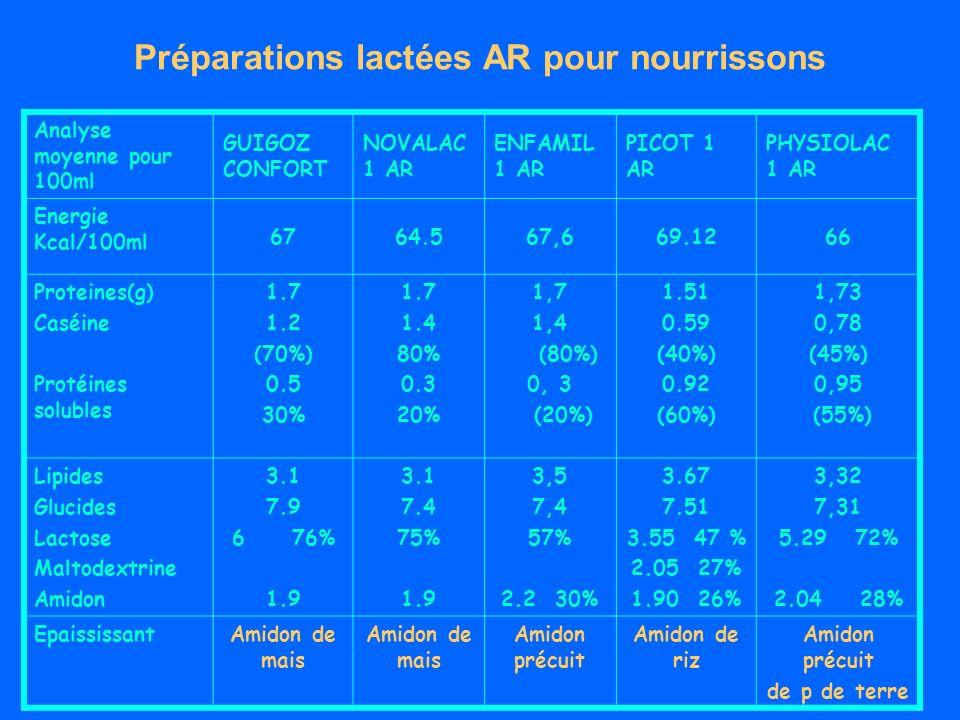 Analyse moyenne pour 100ml GUIGOZ CONFORT NOVALAC 1 AR ENFAMIL 1 AR PICOT 1 AR PHYSIOLAC 1 AR Energie Kcal/100ml 6764.567,669.1266 Proteines(g) Caséine Protéines solubles 1.7 1.2 (70%) 0.5 30% 1.7 1.4 80% 0.3 20% 1,7 1,4 (80%) 0, 3 (20%) 1.51 0.59 (40%) 0.92 (60%) 1,73 0,78 (45%) 0,95 (55%) Lipides Glucides Lactose Maltodextrine Amidon 3.1 7.9 6 76% 1.9 3.1 7.4 75% 1.9 3,5 7,4 57% 2.2 30% 3.67 7.51 3.55 47 % 2.05 27% 1.90 26% 3,32 7,31 5.29 72% 2.04 28% EpaississantAmidon de mais Amidon précuit Amidon de riz Amidon précuit de p de terre