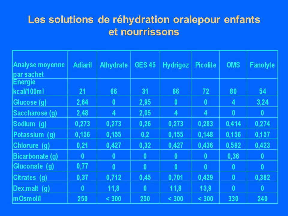 Les solutions de réhydration oralepour enfants et nourrissons