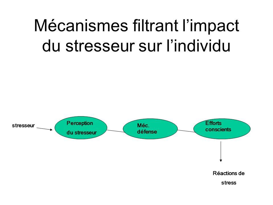Mécanismes filtrant limpact du stresseur sur lindividu stresseur Réactions de stress Perception du stresseur Méc. défense Efforts conscients