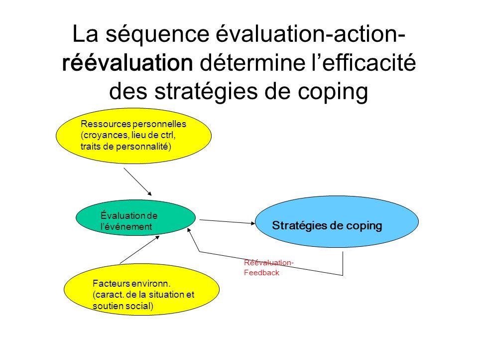 La séquence évaluation-action- réévaluation détermine lefficacité des stratégies de coping Ressources personnelles (croyances, lieu de ctrl, traits de