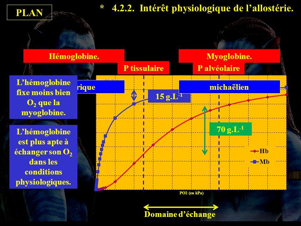 4.2.2 fin Domaine déchange 70 g.L -1 15 g.L -1 PLAN allostériquemichaëlien * 4.2.2.