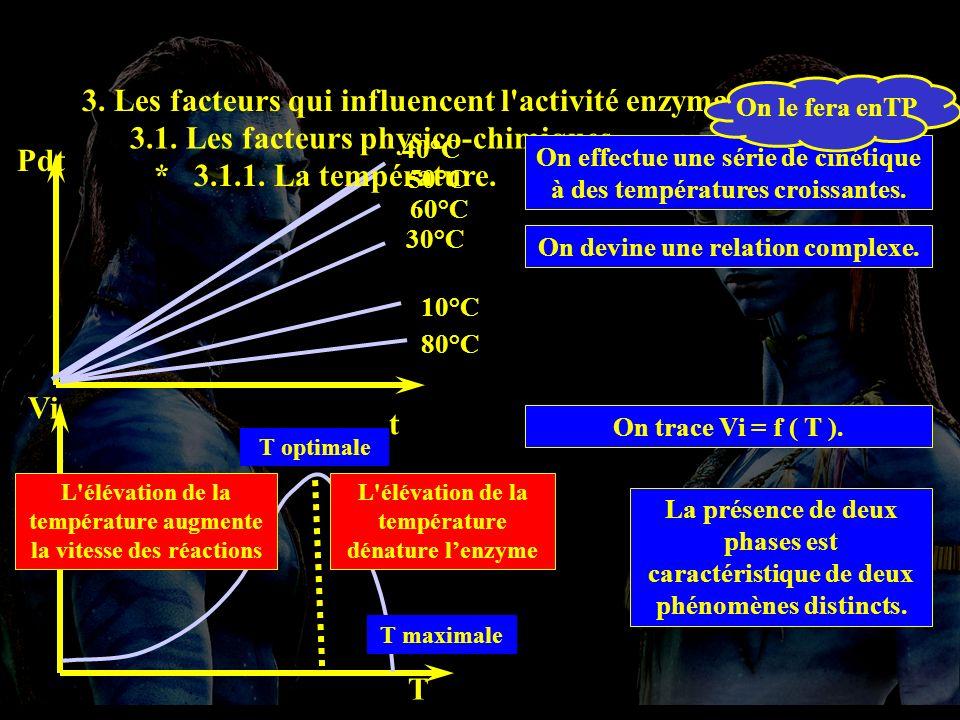 t Pdt 10°C 30°C 50°C 40°C 60°C 80°C T Vi L élévation de la température augmente la vitesse des réactions L élévation de la température dénature lenzyme 3.