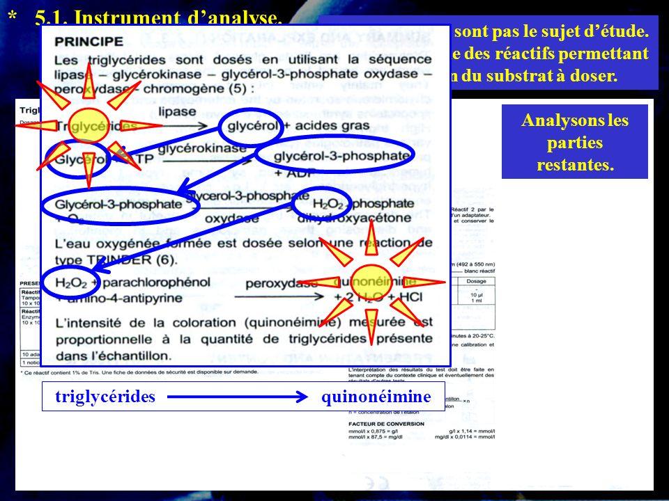 Les enzymes ne sont pas le sujet détude. Elles font partie des réactifs permettant la révélation du substrat à doser. * 5.1. Instrument danalyse. Anal