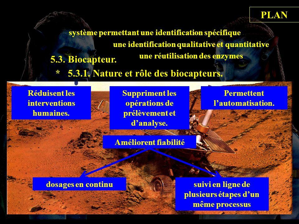 5.3.1 rôle biocapt 5.3. Biocapteur. * 5.3.1. Nature et rôle des biocapteurs. système permettant une identification spécifique une réutilisation des en