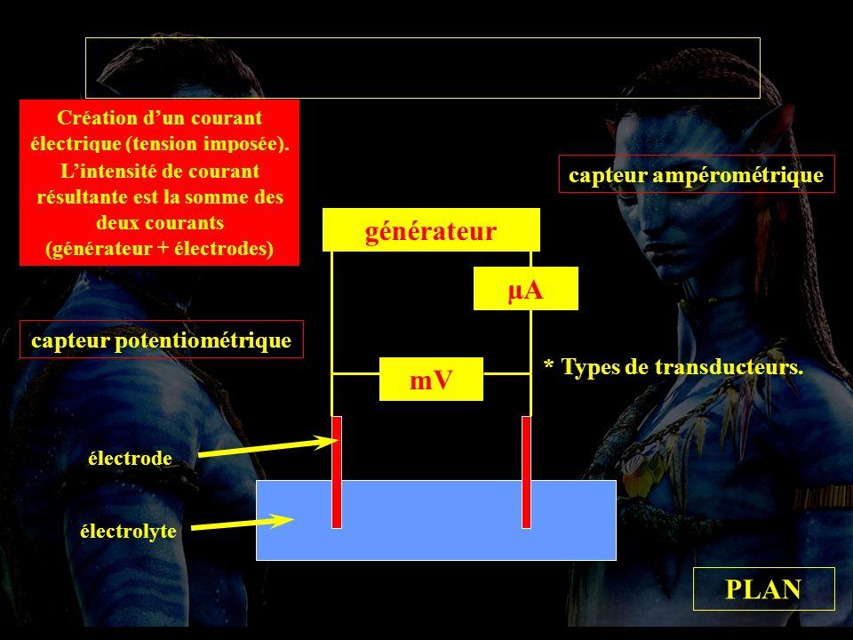 types transducteurs mV capteur potentiométrique générateur capteur ampérométrique µA PLAN * Types de transducteurs.