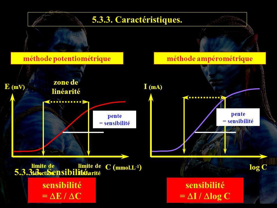 5.3.3.3 caract E (mV) C ( mmol.L -1 ) méthode potentiométrique zone de linéarité limite de détection pente = sensibilité sensibilité = E / C méthode ampérométrique sensibilité = I / log C limite de linéarité 5.3.3.