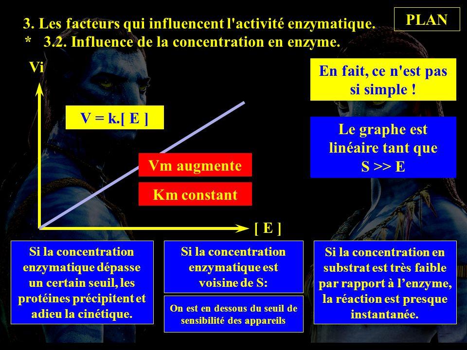 * 3.2.Influence de la concentration en enzyme. 3.