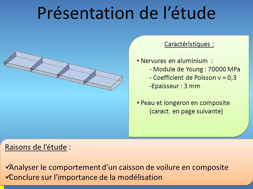 Présentation de létude Caractéristiques : Nervures en aluminium : - Module de Young : 70000 MPa - Coefficient de Poisson ν = 0,3 -Epaisseur : 3 mm Pea