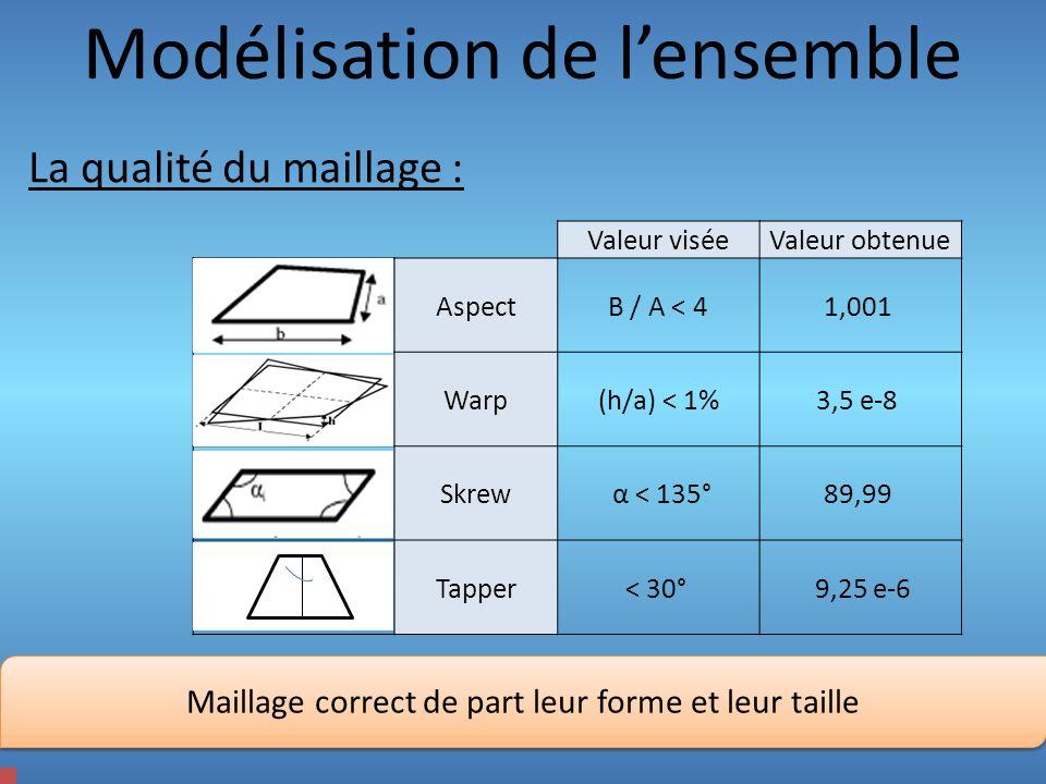 Modélisation de lensemble La qualité du maillage : Valeur viséeValeur obtenue AspectB / A < 41,001 Warp(h/a) < 1%3,5 e-8 Skrew α < 135°89,99 Tapper< 3
