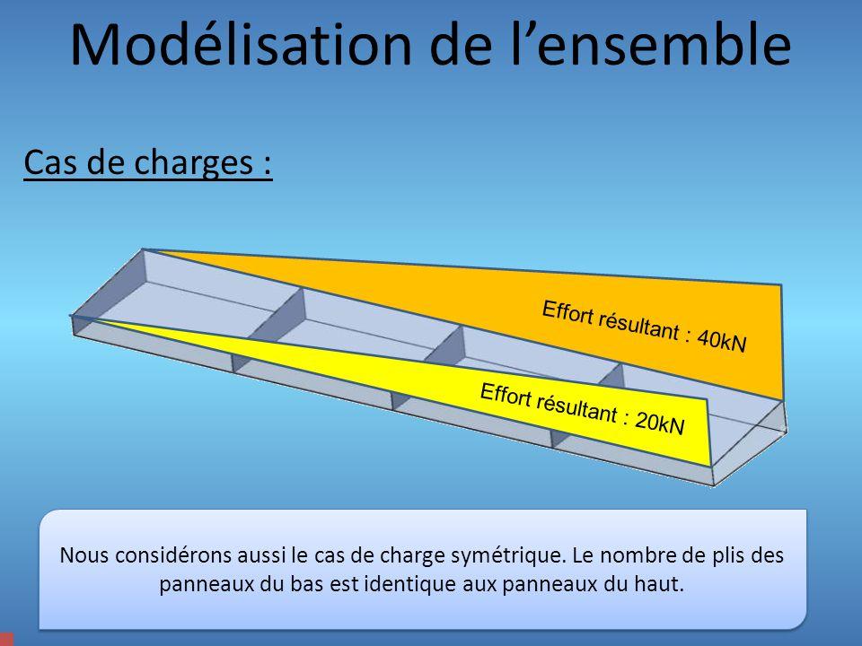 Modélisation de lensemble Cas de charges : Effort résultant : 20kN Effort résultant : 40kN Nous considérons aussi le cas de charge symétrique. Le nomb