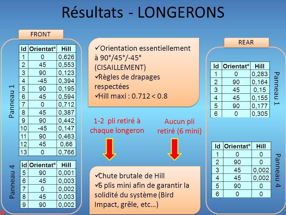 Résultats – Critères de HILL Des contraintes présentes surtout au niveau de lencastrement