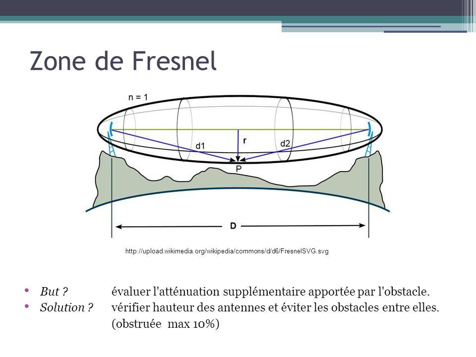 But ?évaluer l'atténuation supplémentaire apportée par l'obstacle. Solution ?vérifier hauteur des antennes et éviter les obstacles entre elles. (obstr