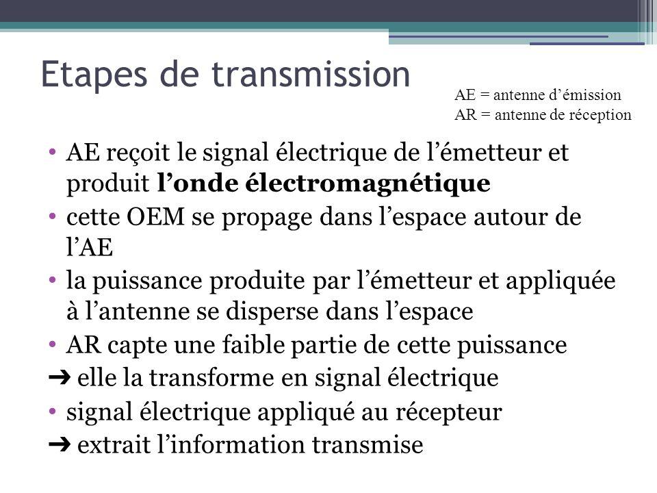Etapes de transmission AE reçoit le signal électrique de lémetteur et produit londe électromagnétique cette OEM se propage dans lespace autour de lAE