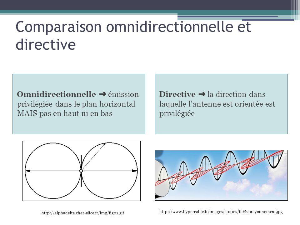 Comparaison omnidirectionnelle et directive Omnidirectionnelle émission privilégiée dans le plan horizontal MAIS pas en haut ni en bas Directive la di
