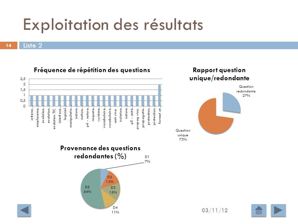 Exploitation des résultats 03/11/12 14 Liste 2