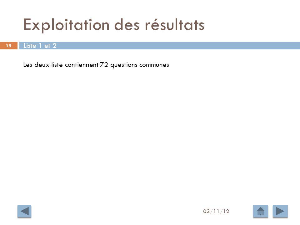 Exploitation des résultats 03/11/12 15 Liste 1 et 2 Les deux liste contiennent 72 questions communes