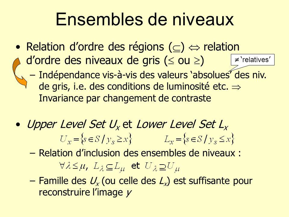 Relation dordre des régions ( ) relation dordre des niveaux de gris ( ou ) –Indépendance vis-à-vis des valeurs absolues des niv. de gris, i.e. des con