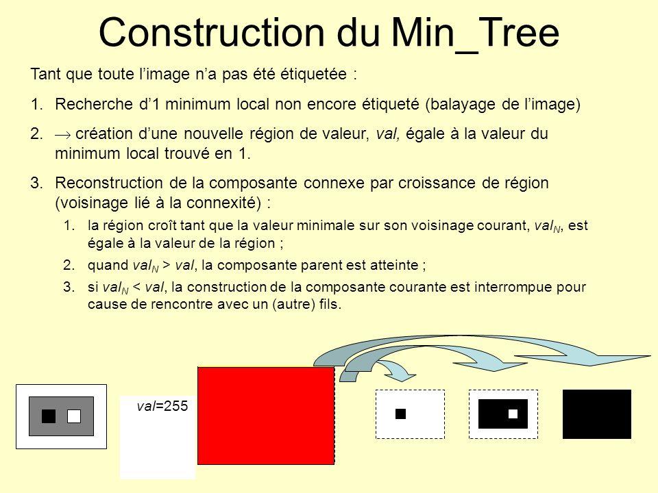 Tant que toute limage na pas été étiquetée : 1.Recherche d1 minimum local non encore étiqueté (balayage de limage) 2. création dune nouvelle région de