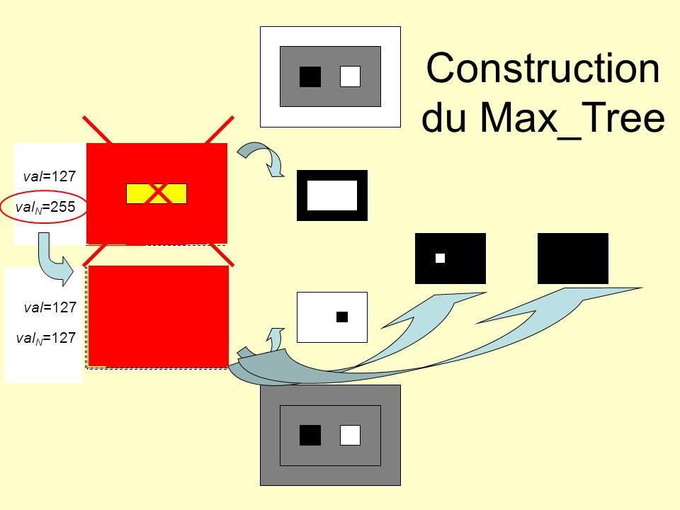val N =127 val=255 val N =127 val=255 val N =127 val=127 val N =127 val=127 val N =255 val=127 Construction du Max_Tree